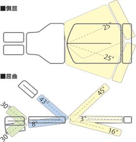 各クッションの調節可能角度の画像