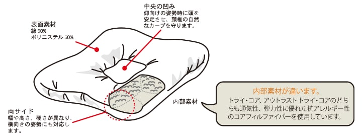 機能性安眠枕のベストセラー「トライコア」